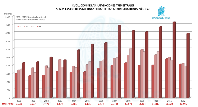 Evo Subvenciones 2000-2012